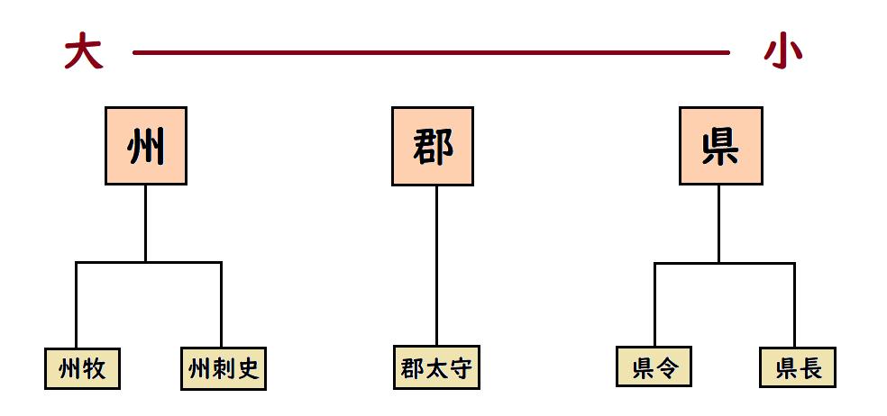 後漢・三国時代の行政区分   なんでも三国志